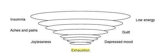 Exhaustion Funnel